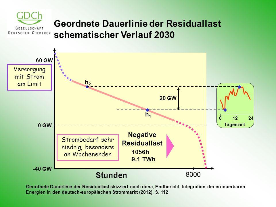 0 24 12 Tageszeit Geordnete Dauerlinie der Residuallast schematischer Verlauf 2030 60 GW 0 GW -40 GW Stunden 8000 1056h 9,1 TWh Negative Residuallast