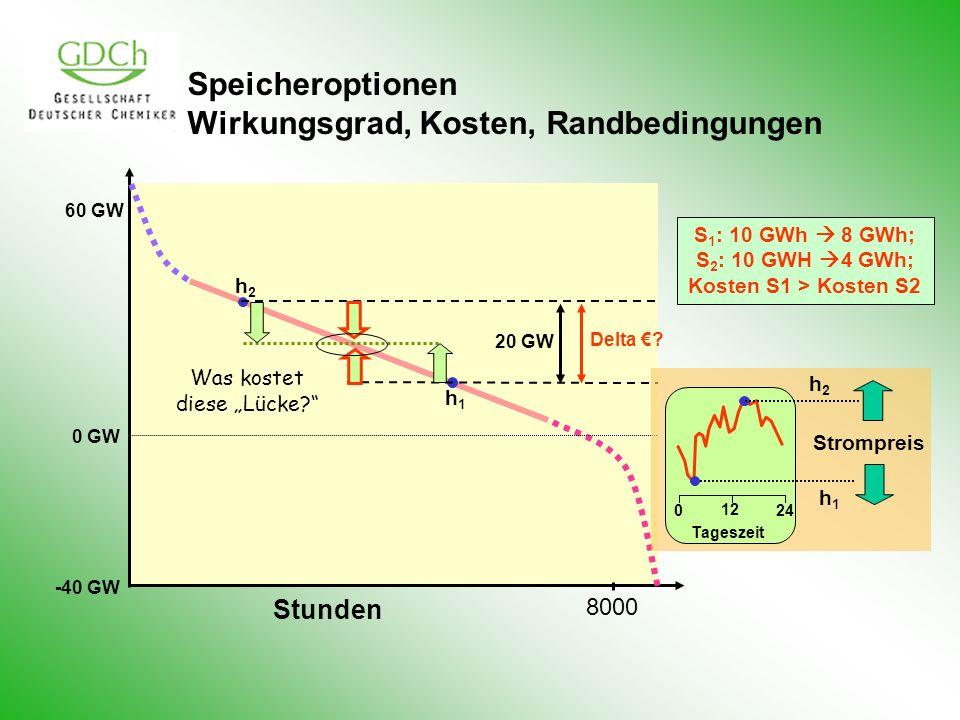 Speicheroptionen Wirkungsgrad, Kosten, Randbedingungen 60 GW 0 GW -40 GW Stunden 8000 20 GW h2h2 h1h1 S 1 : 10 GWh 8 GWh; S 2 : 10 GWH 4 GWh; Kosten S