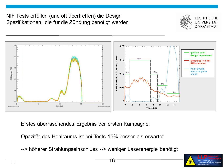 16 | | NIF Tests erfüllen (und oft übertreffen) die Design Spezifikationen, die für die Zündung benötigt werden Erstes überraschendes Ergebnis der ersten Kampagne: Opazität des Hohlraums ist bei Tests 15% besser als erwartet --> höherer Strahlungseinschluss --> weniger Laserenergie benötigt