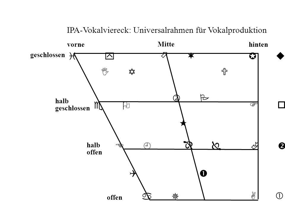 IPA-Vokalviereck: Universalrahmen für Vokalproduktion i y e O E a I Y A o u U vorne Mitte hinten geschlossen halb geschlossen halb offen