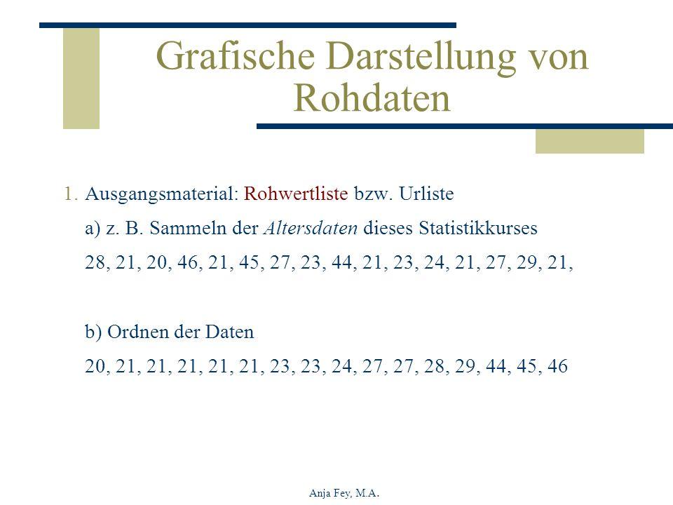 Anja Fey, M.A. Grafische Darstellung von Rohdaten 1.Ausgangsmaterial: Rohwertliste bzw. Urliste a) z. B. Sammeln der Altersdaten dieses Statistikkurse