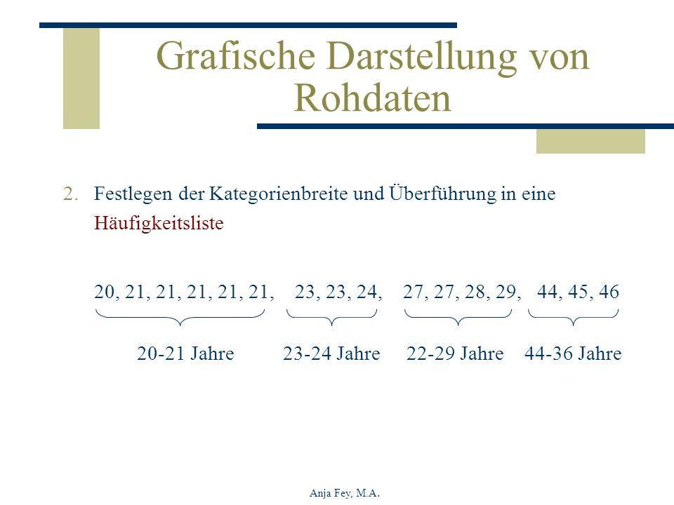 Anja Fey, M.A. Grafische Darstellung von Rohdaten 2.Festlegen der Kategorienbreite und Überführung in eine Häufigkeitsliste 20, 21, 21, 21, 21, 21, 23