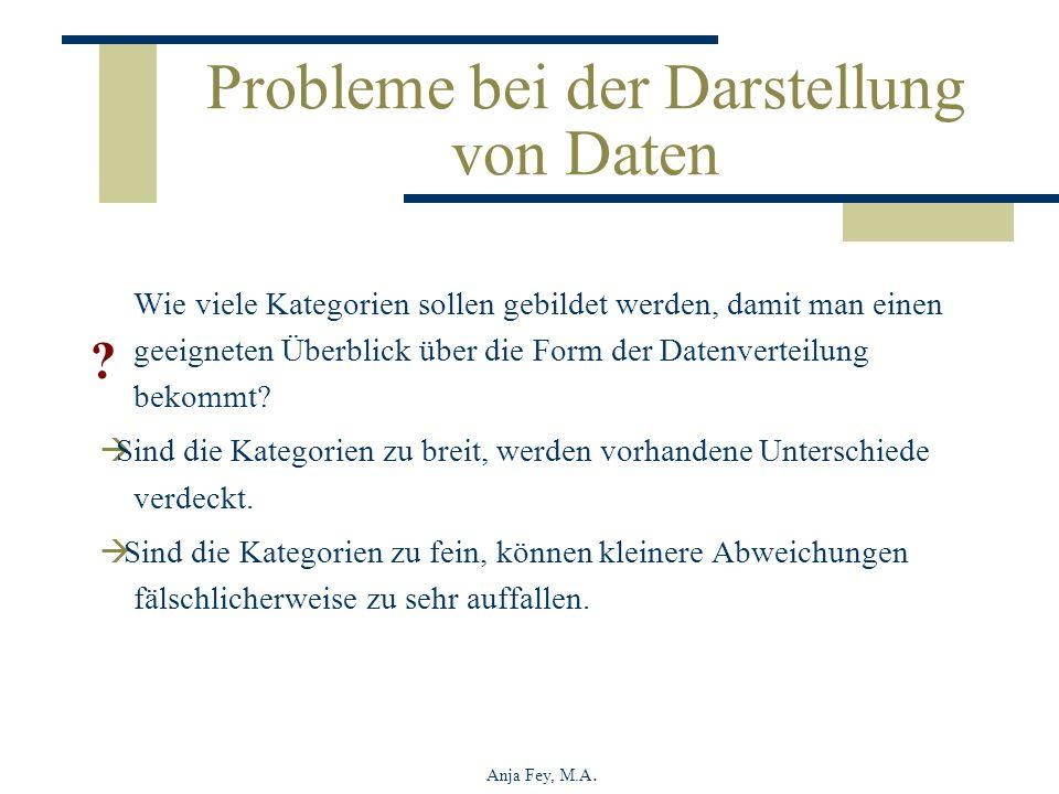 Anja Fey, M.A. Probleme bei der Darstellung von Daten Wie viele Kategorien sollen gebildet werden, damit man einen geeigneten Überblick über die Form