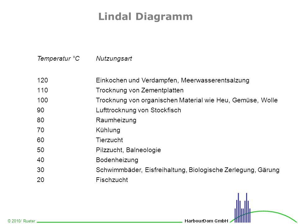 © 2010/ Rueter Lindal Diagramm Temperatur °CNutzungsart 120Einkochen und Verdampfen, Meerwasserentsalzung 110Trocknung von Zementplatten 100Trocknung