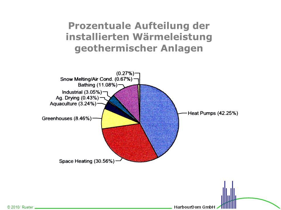 © 2010/ Rueter Prozentuale Aufteilung der installierten Wärmeleistung geothermischer Anlagen
