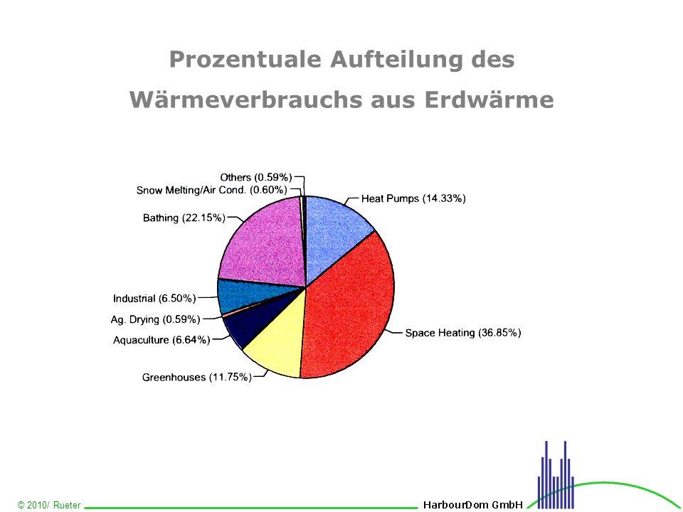© 2010/ Rueter Prozentuale Aufteilung des Wärmeverbrauchs aus Erdwärme