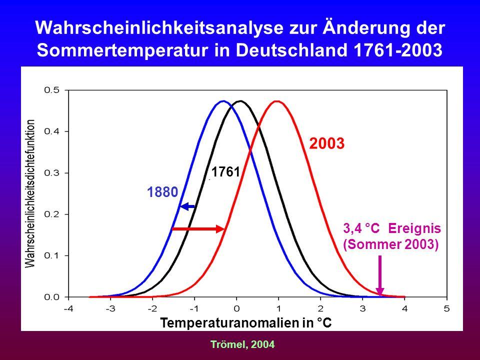 Wahrscheinlichkeitsanalyse zur Änderung der Sommertemperatur in Deutschland 1761-2003 Trömel, 2004 Temperaturanomalien in °C 3,4 °C Ereignis (Sommer 2