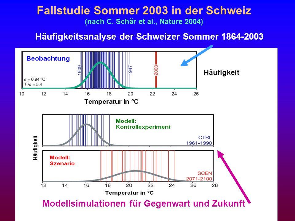 Fallstudie Sommer 2003 in der Schweiz (nach C. Schär et al., Nature 2004) Häufigkeit Häufigkeitsanalyse der Schweizer Sommer 1864-2003 Modellsimulatio