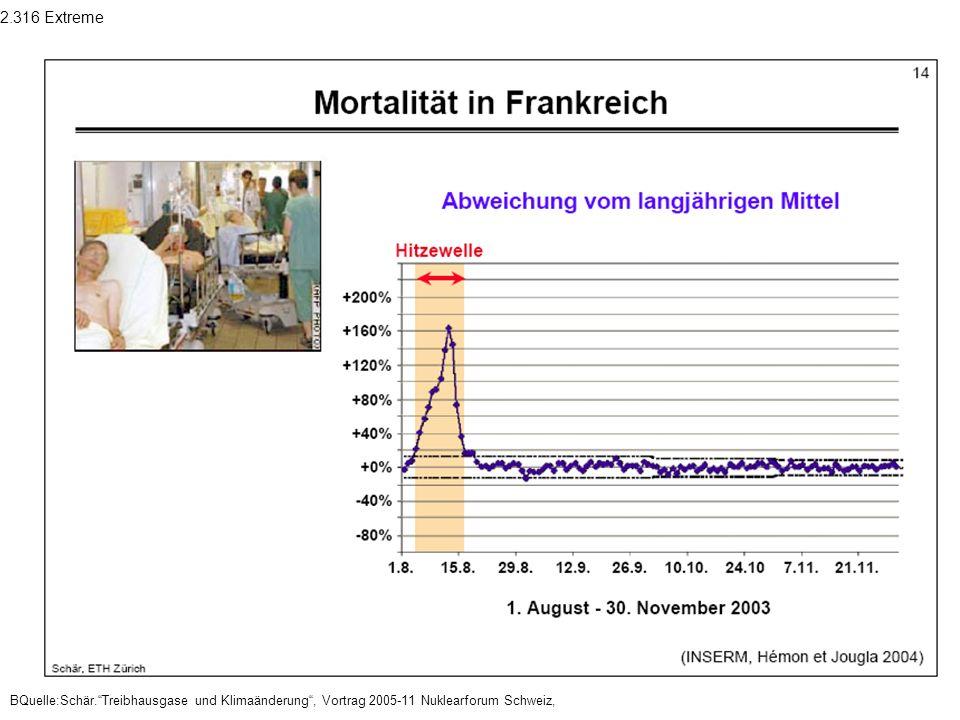 2.316 Extreme BQuelle:Schär.Treibhausgase und Klimaänderung, Vortrag 2005-11 Nuklearforum Schweiz,