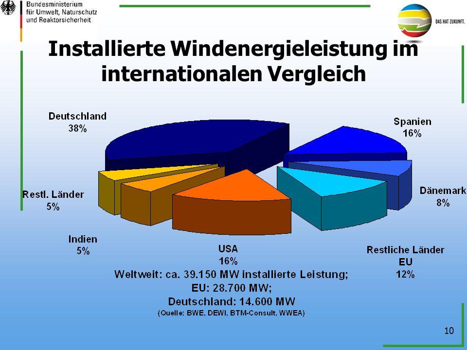 10 Installierte Windenergieleistung im internationalen Vergleich