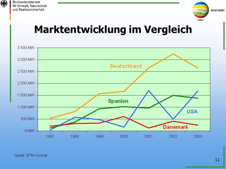 11 Marktentwicklung im Vergleich