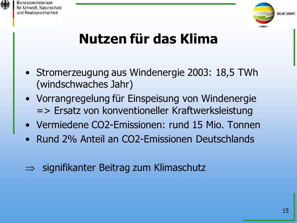 15 Nutzen für das Klima Stromerzeugung aus Windenergie 2003: 18,5 TWh (windschwaches Jahr) Vorrangregelung für Einspeisung von Windenergie => Ersatz v