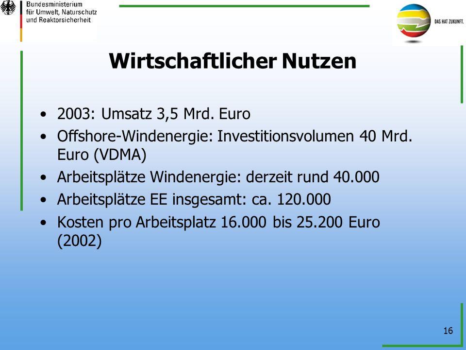 16 Wirtschaftlicher Nutzen 2003: Umsatz 3,5 Mrd. Euro Offshore-Windenergie: Investitionsvolumen 40 Mrd. Euro (VDMA) Arbeitsplätze Windenergie: derzeit