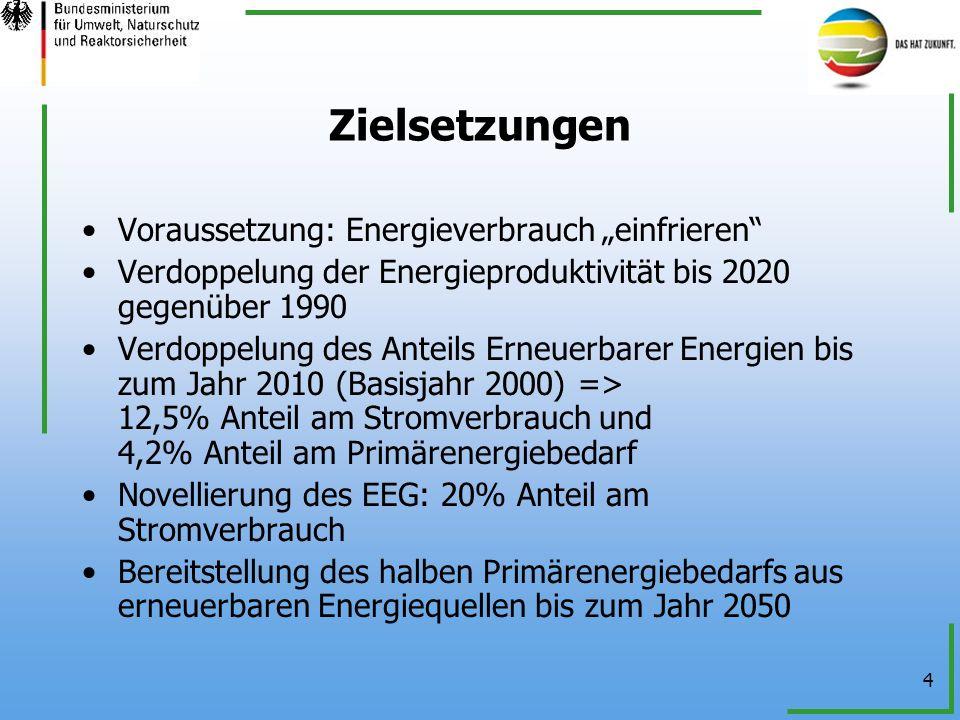4 Zielsetzungen Voraussetzung: Energieverbrauch einfrieren Verdoppelung der Energieproduktivität bis 2020 gegenüber 1990 Verdoppelung des Anteils Erne