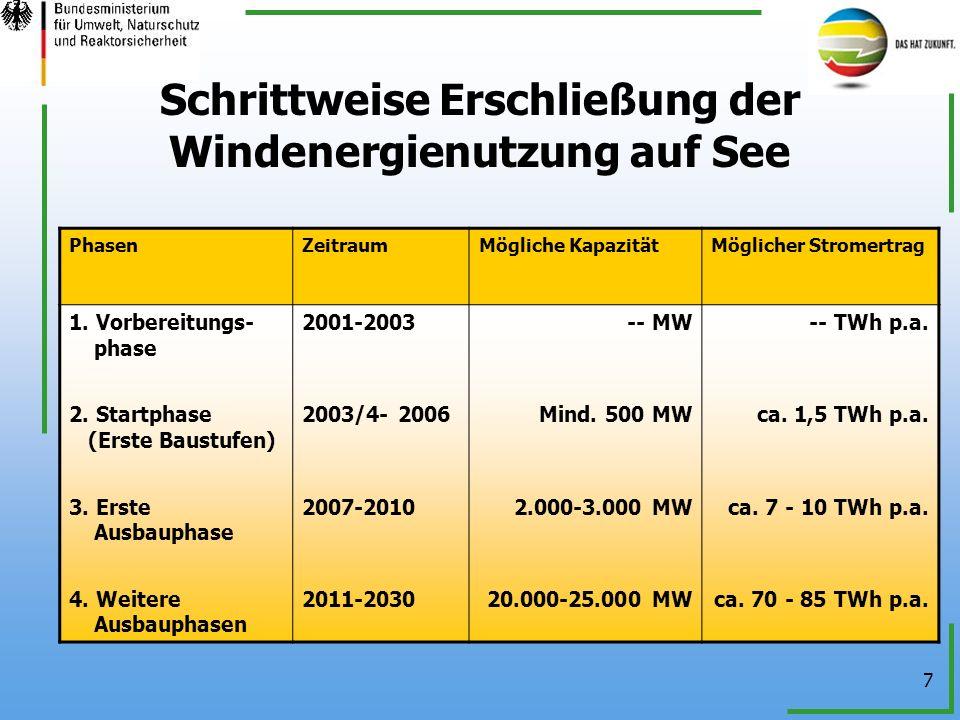 7 Schrittweise Erschließung der Windenergienutzung auf See PhasenZeitraumMögliche KapazitätMöglicher Stromertrag 1. Vorbereitungs- phase 2. Startphase