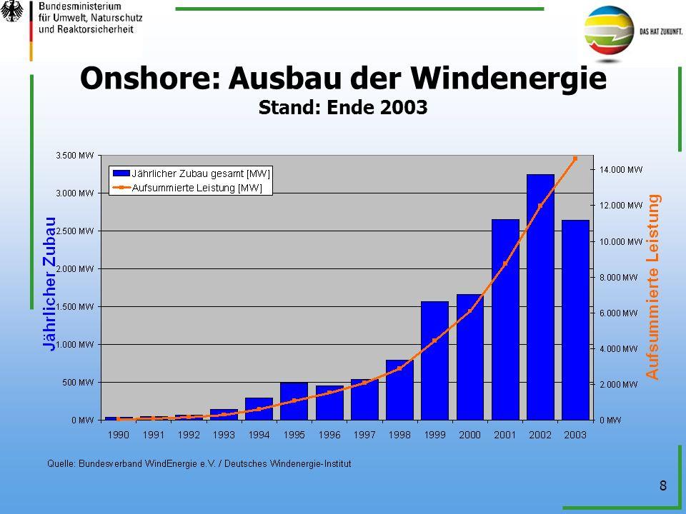 8 Onshore: Ausbau der Windenergie Stand: Ende 2003