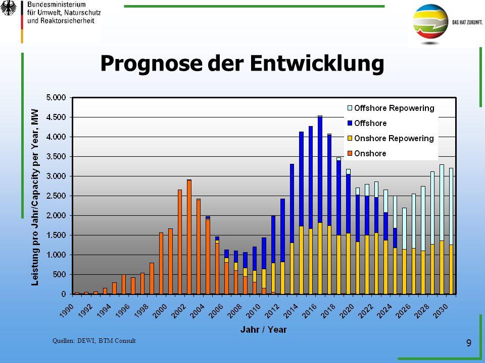 9 Prognose der Entwicklung Quellen: DEWI, BTM Consult