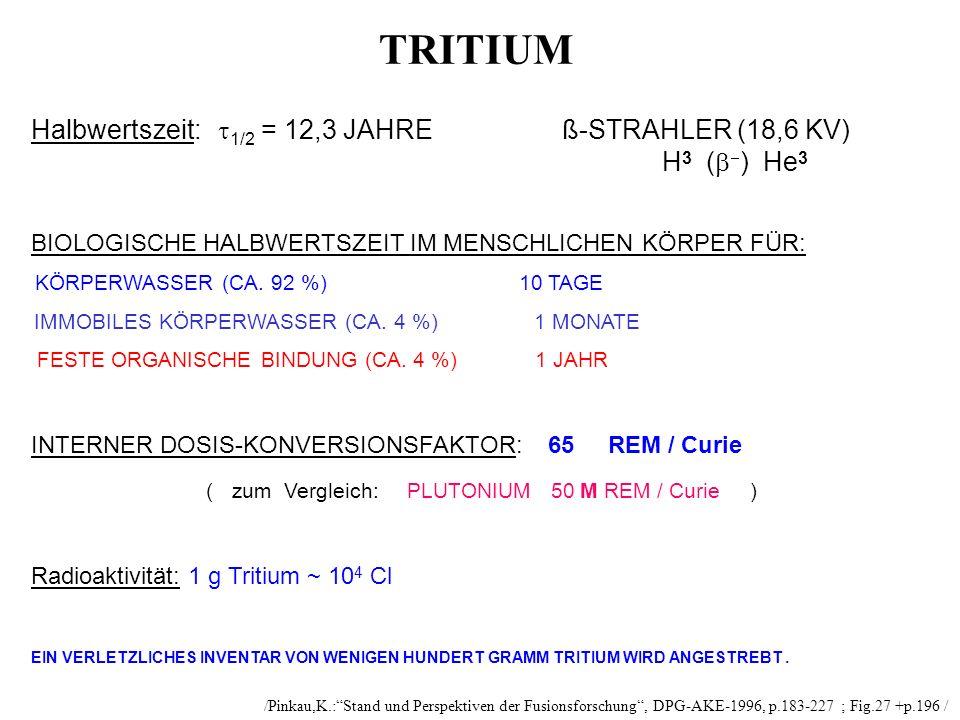 TRITIUM Halbwertszeit: 1/2 = 12,3 JAHRE ß-STRAHLER (18,6 KV) H 3 ( ) He 3 BIOLOGISCHE HALBWERTSZEIT IM MENSCHLICHEN KÖRPER FÜR: KÖRPERWASSER (CA. 92 %