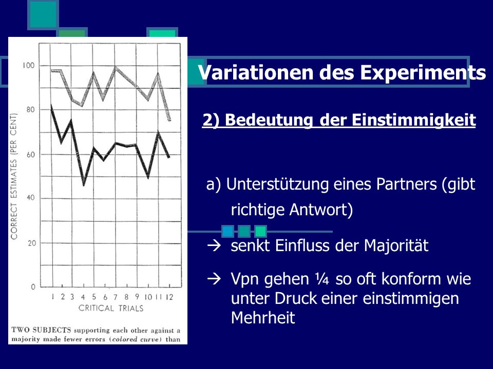 Variationen des Experiments 2) Bedeutung der Einstimmigkeit a) Unterstützung eines Partners (gibt richtige Antwort) senkt Einfluss der Majorität Vpn gehen ¼ so oft konform wie unter Druck einer einstimmigen Mehrheit