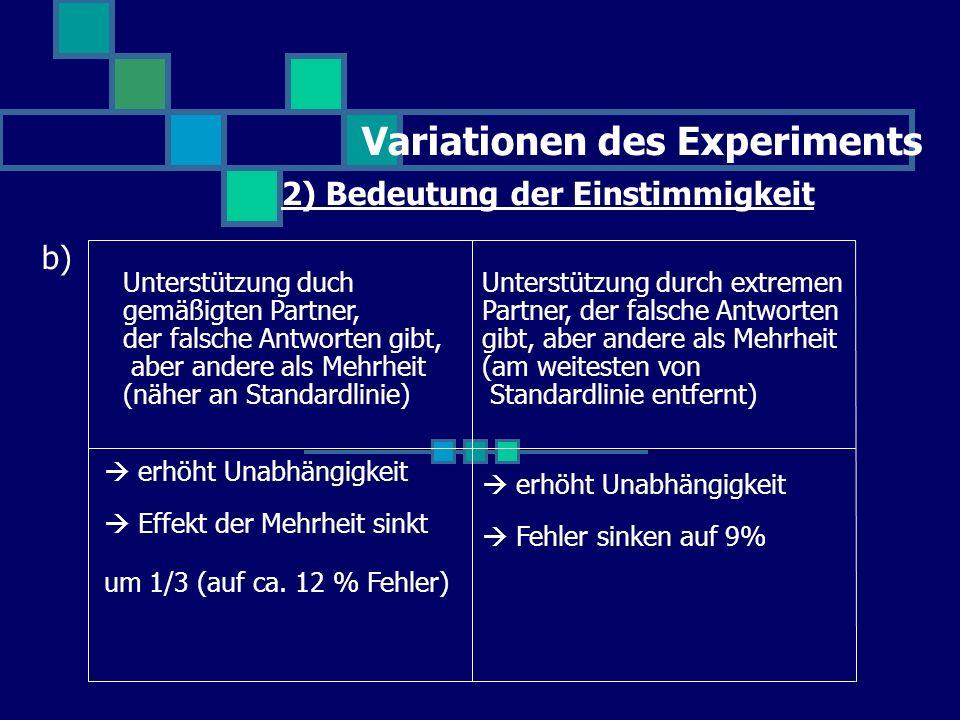Variationen des Experiments 2) Bedeutung der Einstimmigkeit b) erhöht Unabhängigkeit Effekt der Mehrheit sinkt um 1/3 (auf ca. 12 % Fehler) Unterstütz
