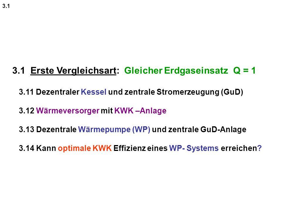 3.1 Erste Vergleichsart: Gleicher Erdgaseinsatz Q = 1 3.11 Dezentraler Kessel und zentrale Stromerzeugung (GuD) 3.12 Wärmeversorger mit KWK –Anlage 3.