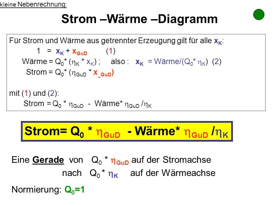 Für Strom und Wärme aus getrennter Erzeugung gilt für alle x K : 1 = x K + x GuD (1) Wärme = Q 0 * ( K * x K ) ; also : x K = Wärme/(Q 0 * K ) (2) Str