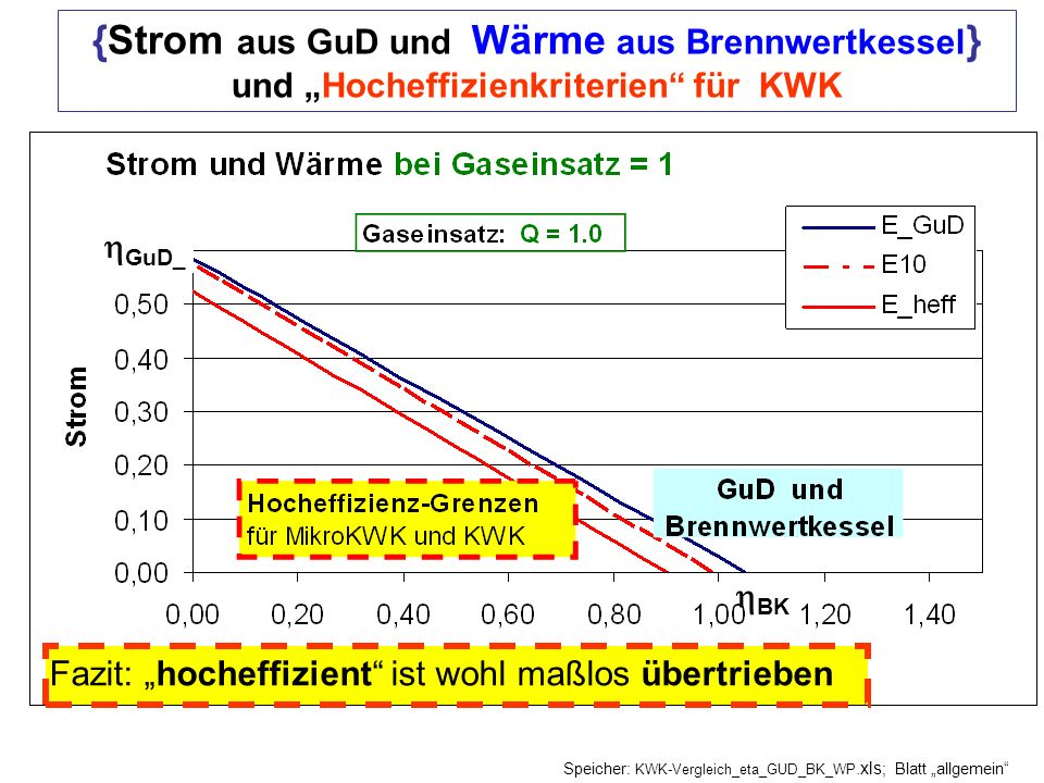 BK GuD_ {Strom aus GuD und Wärme aus Brennwertkessel } und Hocheffizienkriterien für KWK Fazit: hocheffizient ist wohl maßlos übertrieben Speicher: KW