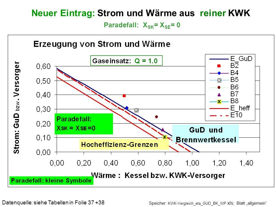 Neuer Eintrag: Strom und Wärme aus reiner KWK Paradefall: X SK = X SE = 0 Datenquelle: siehe Tabellen in Folie 37 +38 Speicher: KWK-Vergleich_eta_GUD_