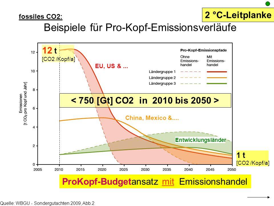 ProKopf-Budgetansatz mit Emissionshandel Quelle: WBGU - Sondergutachten 2009, Abb.2 EU, US &... China, Mexico &.... Entwicklungsländer fossiles CO2: B