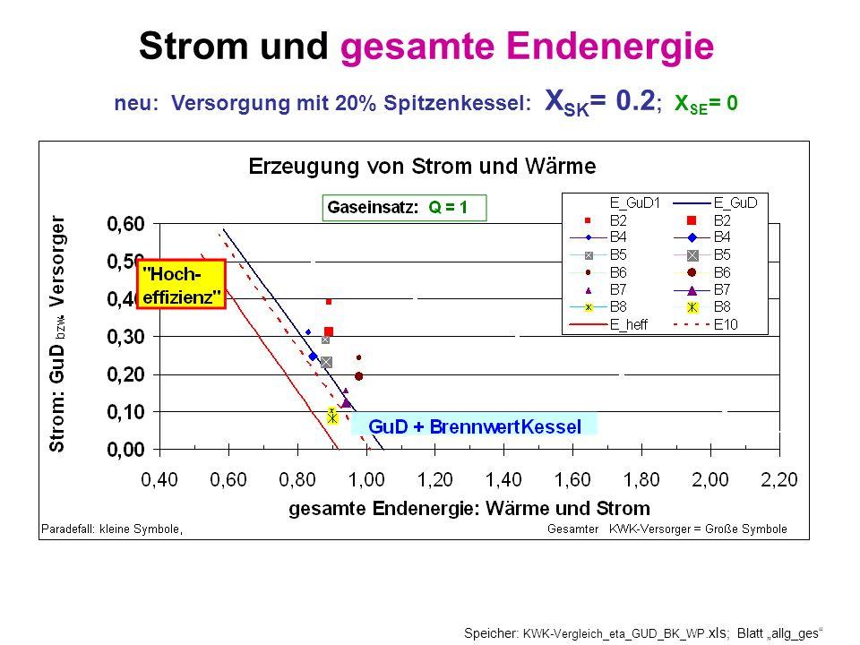 Strom und gesamte Endenergie neu: Versorgung mit 20% Spitzenkessel: X SK = 0.2 ; X SE = 0 Speicher: KWK-Vergleich_eta_GUD_BK_WP.xls ; Blatt allg_ges