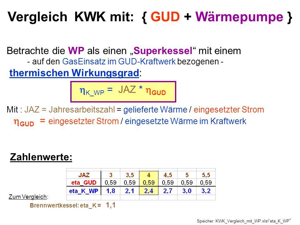Betrachte die WP als einen Superkessel mit einem - auf den GasEinsatz im GUD-Kraftwerk bezogenen - thermischen Wirkungsgrad: K_WP = JAZ * GUD Mit : JA