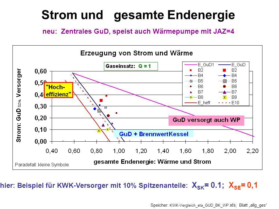 hier: Beispiel für KWK-Versorger mit 10% Spitzenanteile: X SK = 0.1; X SE = 0,1 Strom und gesamte Endenergie neu: Zentrales GuD, speist auch Wärmepump