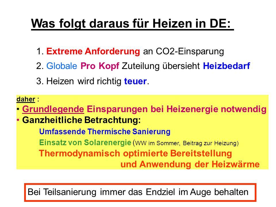Was folgt daraus für Heizen in DE: 1. Extreme Anforderung an CO2-Einsparung 2. Globale Pro Kopf Zuteilung übersieht Heizbedarf 3. Heizen wird richtig