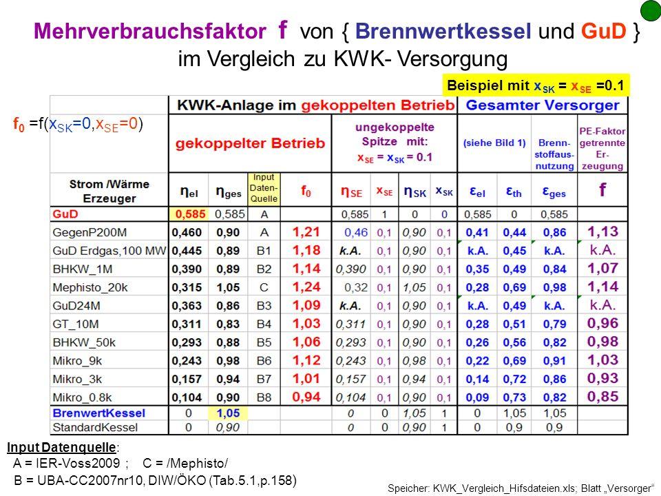 f 0 =f(x SK =0,x SE =0) Input Datenquelle: A = IER-Voss2009 ; C = /Mephisto/ B = UBA-CC2007nr10, DIW/ÖKO (Tab.5.1,p.158 ) Speicher: KWK_Vergleich_Hifs