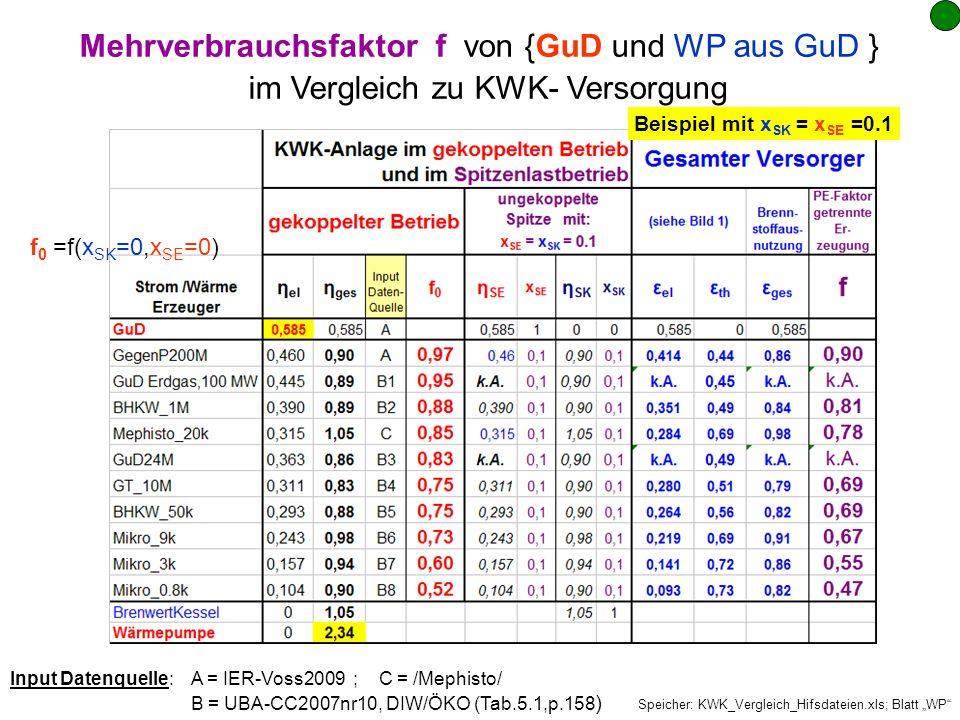Speicher: KWK_Vergleich_Hifsdateien.xls; Blatt WP Mehrverbrauchsfaktor f von {GuD und WP aus GuD } im Vergleich zu KWK- Versorgung Input Datenquelle: