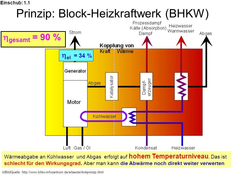 UrBildQuelle: http://www.bhkw-infozentrum.de/erlaeuter/kwkprinzip.html Prinzip: Block-Heizkraftwerk (BHKW) Wärmeabgabe an Kühlwasser und Abgas erfolgt