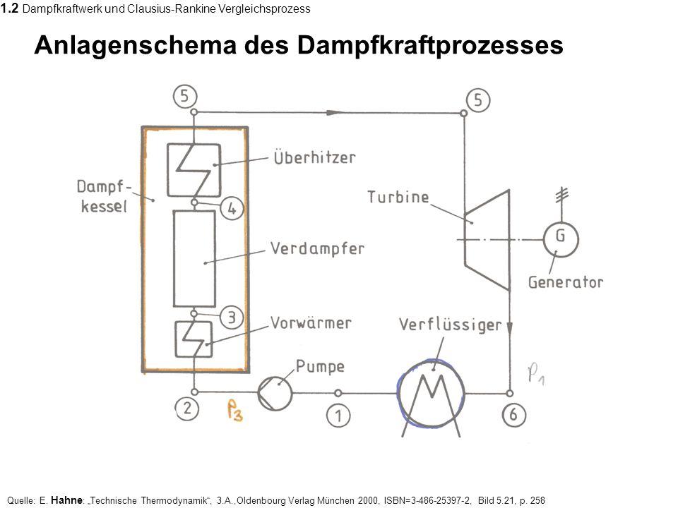 Anlagenschema des Dampfkraftprozesses Quelle: E. Hahne : Technische Thermodynamik, 3.A.,Oldenbourg Verlag München 2000, ISBN=3-486-25397-2, Bild 5.21,