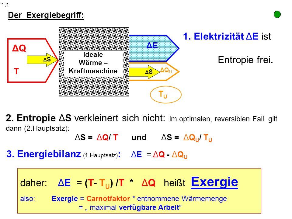 Ideale Wärme – Kraftmaschine ΔSΔS ΔQ ΔQ U ΔE ΔSΔS T TUTU Der Exergiebegriff: 1.Elektrizität ΔE ist Entropie frei. 3. Energiebilanz (1.Hauptsatz) : ΔE