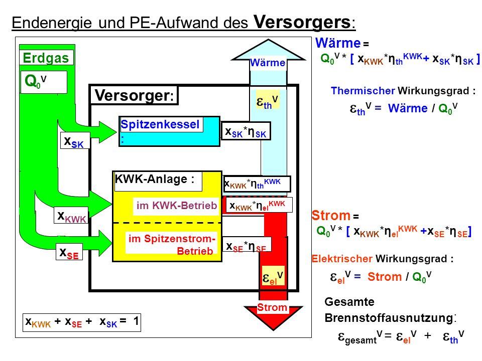 Wärme = Q 0 V * [ x KWK *η th KWK + x SK *η SK ] Strom = Q 0 V * [ x KWK *η el KWK +x SE *η SE ] Elektrischer Wirkungsgrad : el V = Strom / Q 0 V Vers