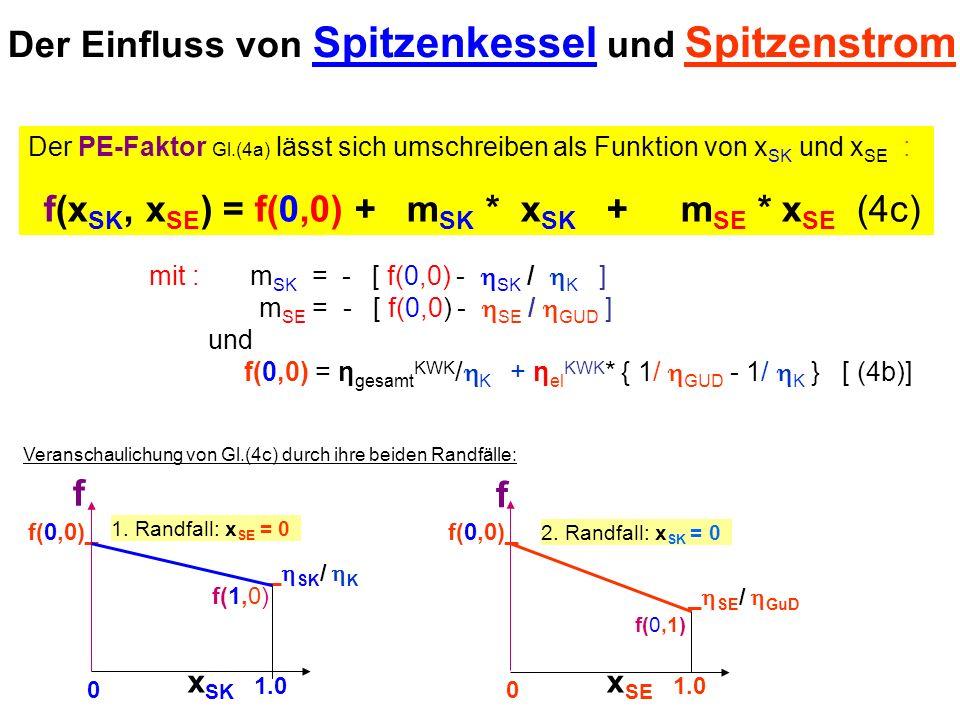 Der PE-Faktor Gl.(4a) lässt sich umschreiben als Funktion von x SK und x SE : f(x SK, x SE ) = f(0,0) + m SK * x SK + m SE * x SE (4c) mit : m SK = -