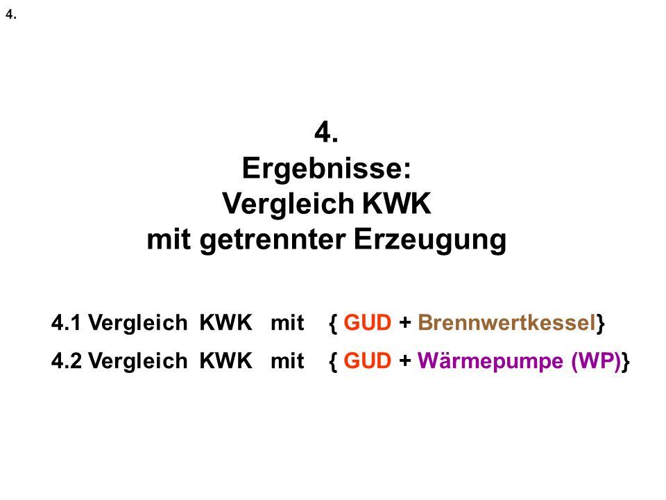 4. Ergebnisse: Vergleich KWK mit getrennter Erzeugung 4. 4.1 Vergleich KWK mit { GUD + Brennwertkessel} 4.2 Vergleich KWK mit { GUD + Wärmepumpe (WP)}