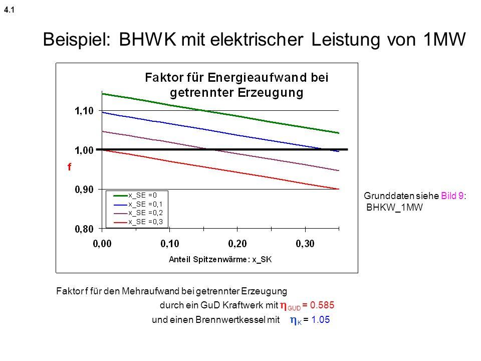 Faktor f für den Mehraufwand bei getrennter Erzeugung durch ein GuD Kraftwerk mit GUD = 0.585 und einen Brennwertkessel mit K = 1.05 Beispiel: BHWK mi