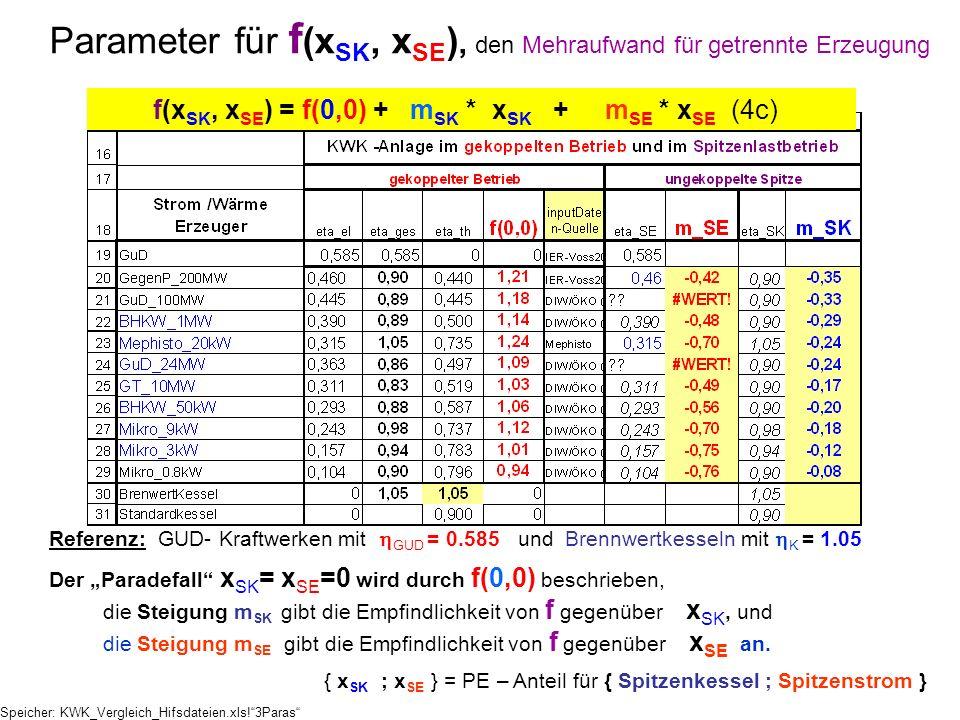 Referenz: GUD- Kraftwerken mit GUD = 0.585 und Brennwertkesseln mit K = 1.05 Der Paradefall x SK = x SE =0 wird durch f(0,0) beschrieben, die Steigung