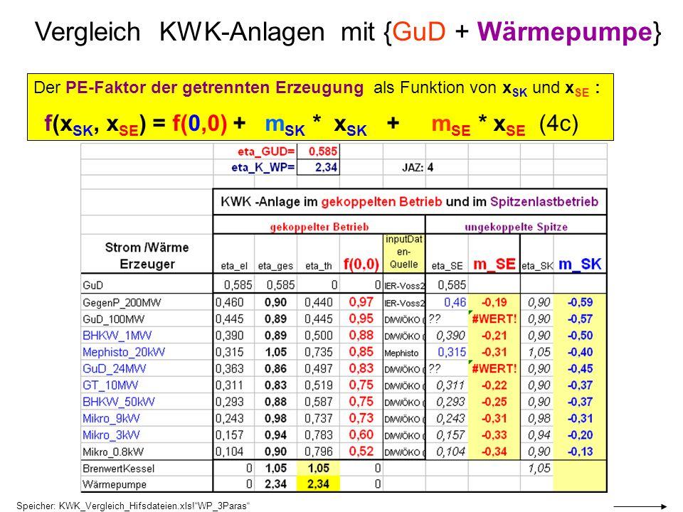Vergleich KWK-Anlagen mit {GuD + Wärmepumpe} Der PE-Faktor der getrennten Erzeugung als Funktion von x SK und x SE : f(x SK, x SE ) = f(0,0) + m SK *