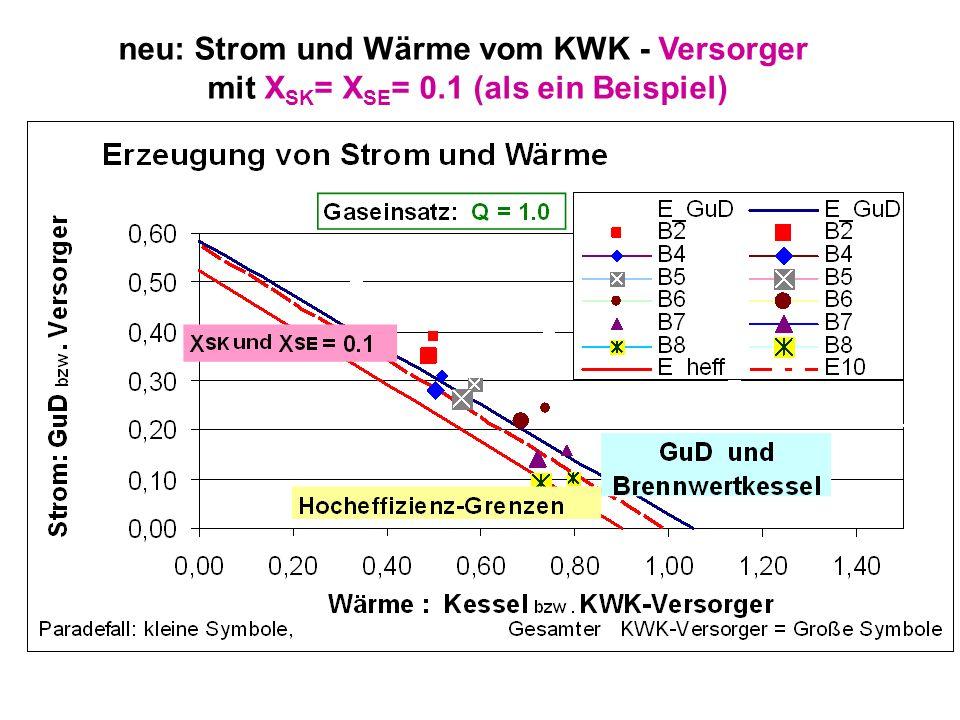 neu: Strom und Wärme vom KWK - Versorger mit X SK = X SE = 0.1 (als ein Beispiel)