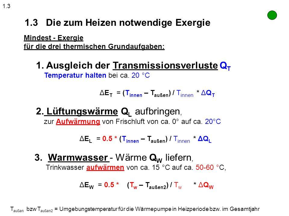 Mindest - Exergie für die drei thermischen Grundaufgaben: 1. Ausgleich der Transmissionsverluste Q T Temperatur halten bei ca. 20 °C ΔE T = (T innen –