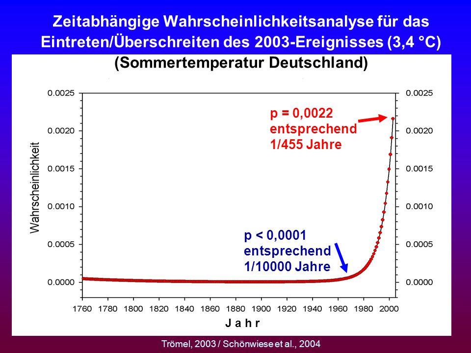 Zeitabhängige Wahrscheinlichkeitsanalyse für das Eintreten/Überschreiten des 2003-Ereignisses (3,4 °C) (Sommertemperatur Deutschland) p < 0,0001 entsp