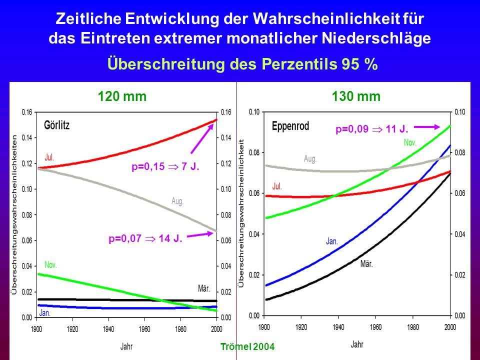 Zeitliche Entwicklung der Wahrscheinlichkeit für das Eintreten extremer monatlicher Niederschläge Überschreitung des Perzentils 95 % Trömel 2004 120 m