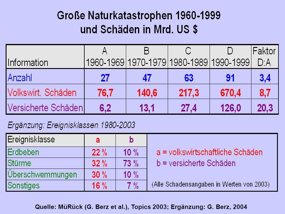 Ergänzung: Berz, 2004 Quelle: MüRück (G. Berz et al.), Topics 2003; Ergänzung: G. Berz, 2004