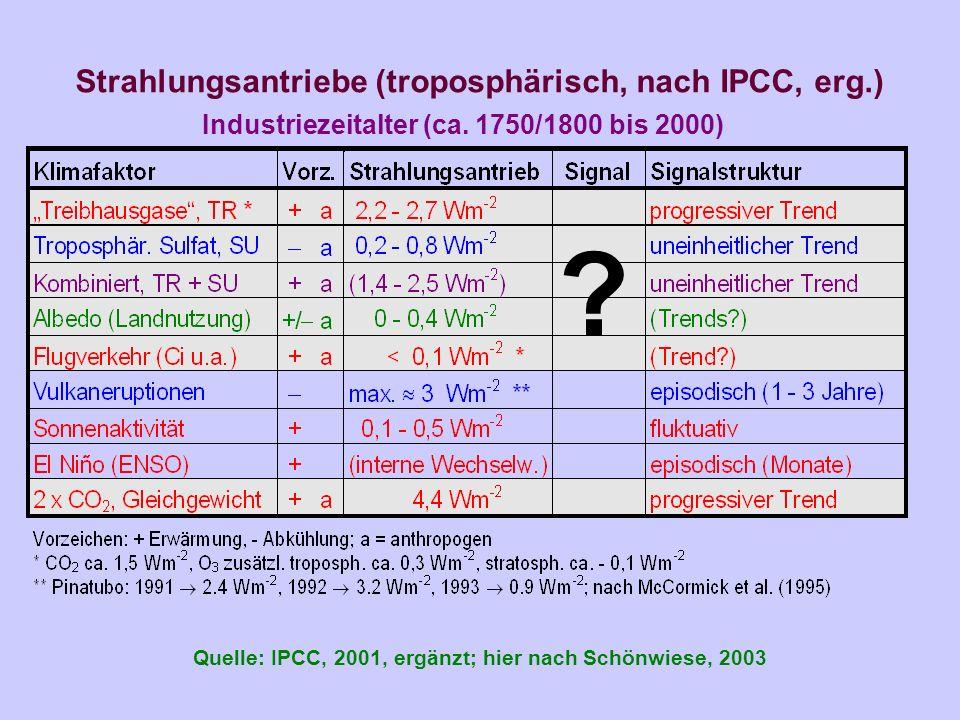 Strahlungsantriebe (troposphärisch, nach IPCC, erg.) Quelle: IPCC, 2001, ergänzt; hier nach Schönwiese, 2003 ? Industriezeitalter (ca. 1750/1800 bis 2